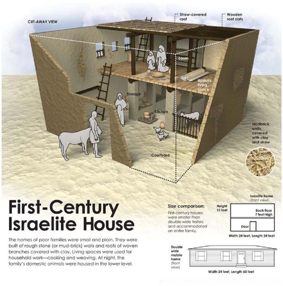 Diagram of an Israelite four-room house.